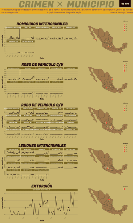 Infográfica del Crimen en México - Sep 2015