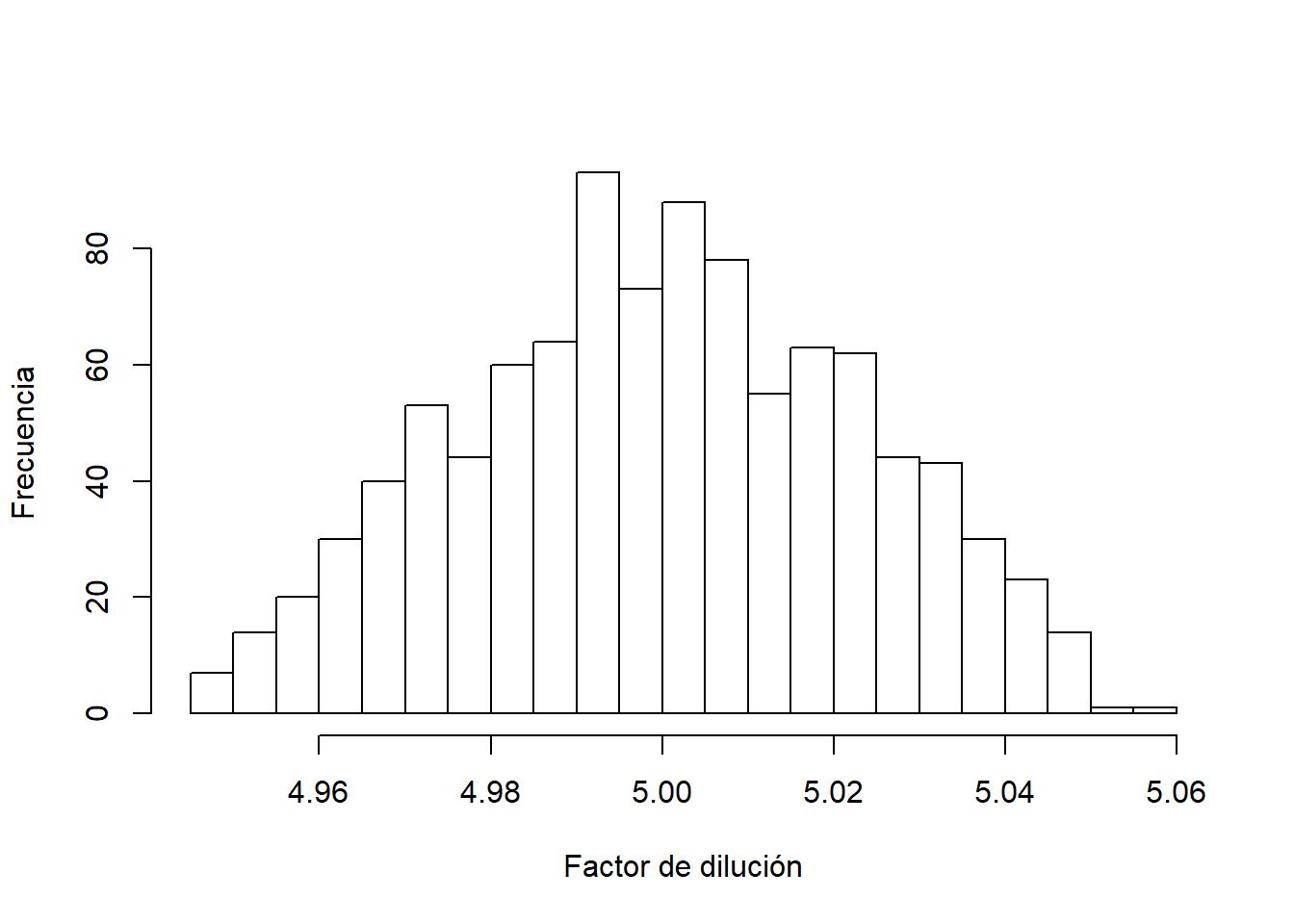 Histograma de factores de dilución simulados
