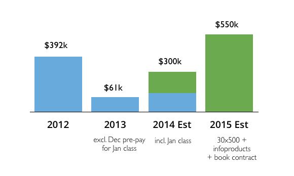 30x500 Revenue Chart
