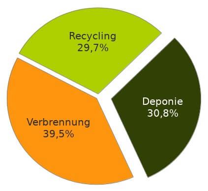 Plastik Verwertung