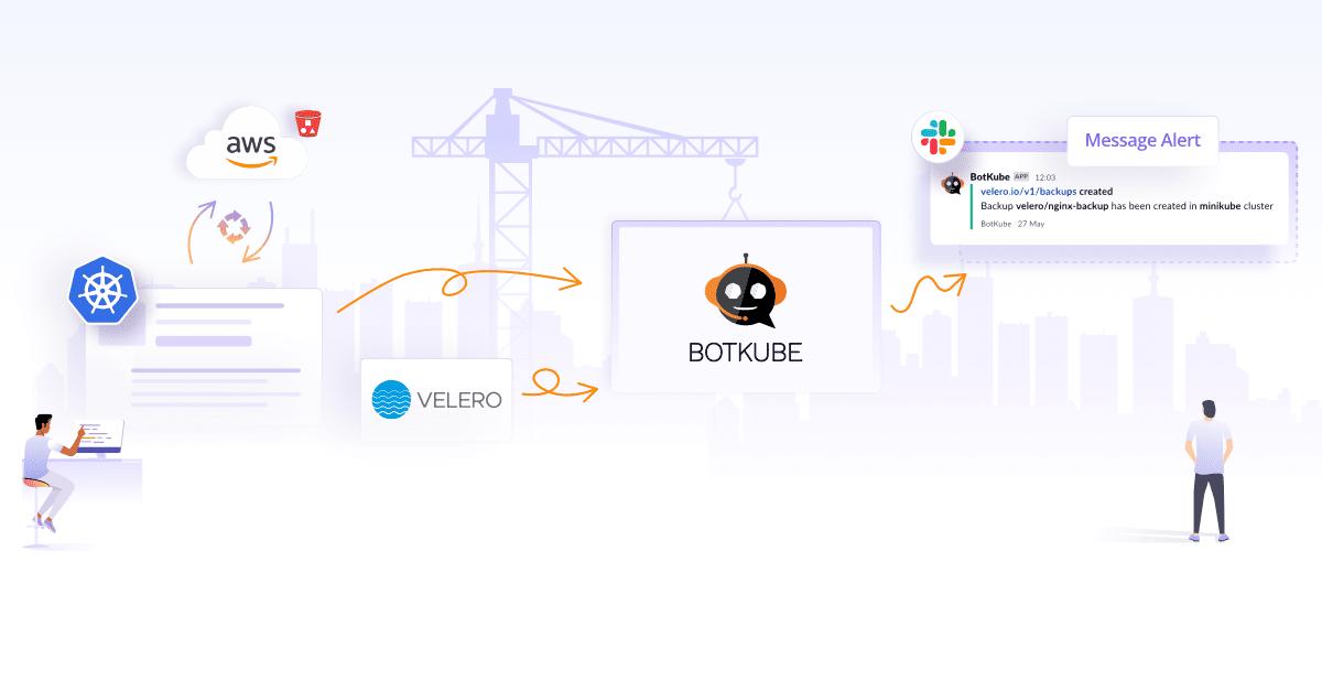 Monitoring Velero Backup and Restore with BotKube