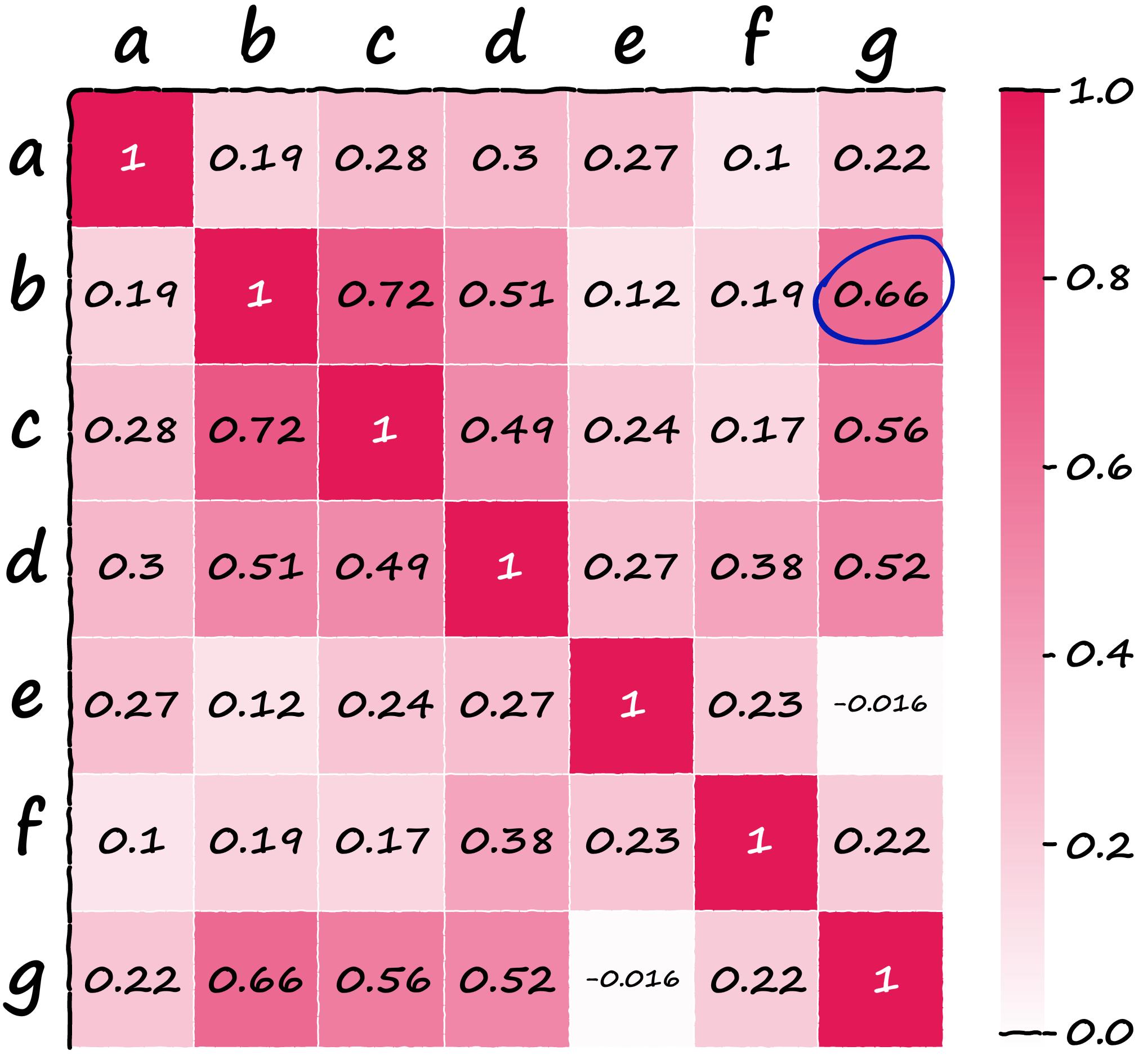 Heatmap showing cosine similarity between our SBERT sentence vectors — the score between sentences b and g is circled.