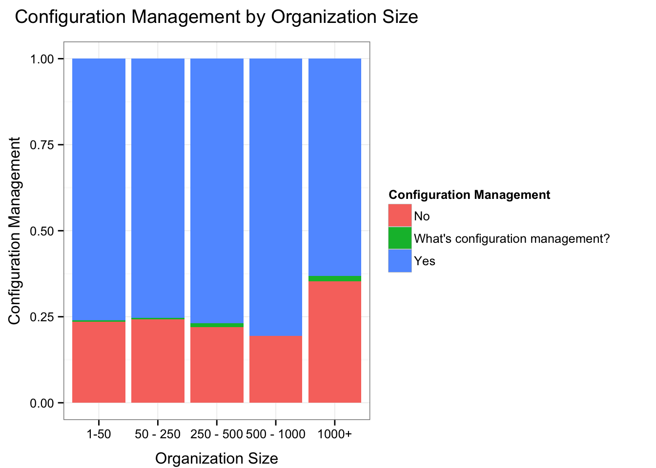 Use of Configuration Management by Org Size