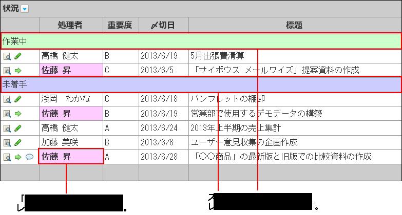 レコード項目に条件書式を設定したイメージ