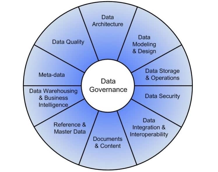 data governance knowledge areas