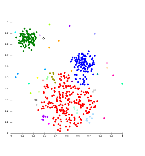 A graph demonstrating cluster analysis, a multivariate analysis technique