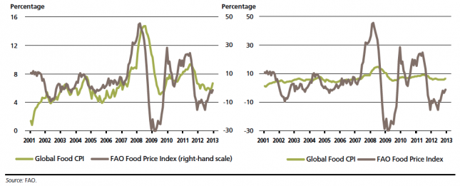 Global Food CPI & FAO Food Price Index (right-hand scale) (2001-2013) – FAO (2013)0