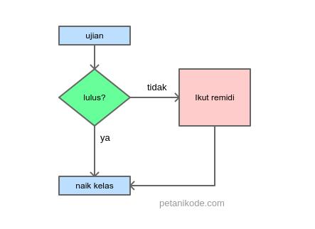 Belajar Pemrograman Python Memahami Percabangan Untuk Membuat