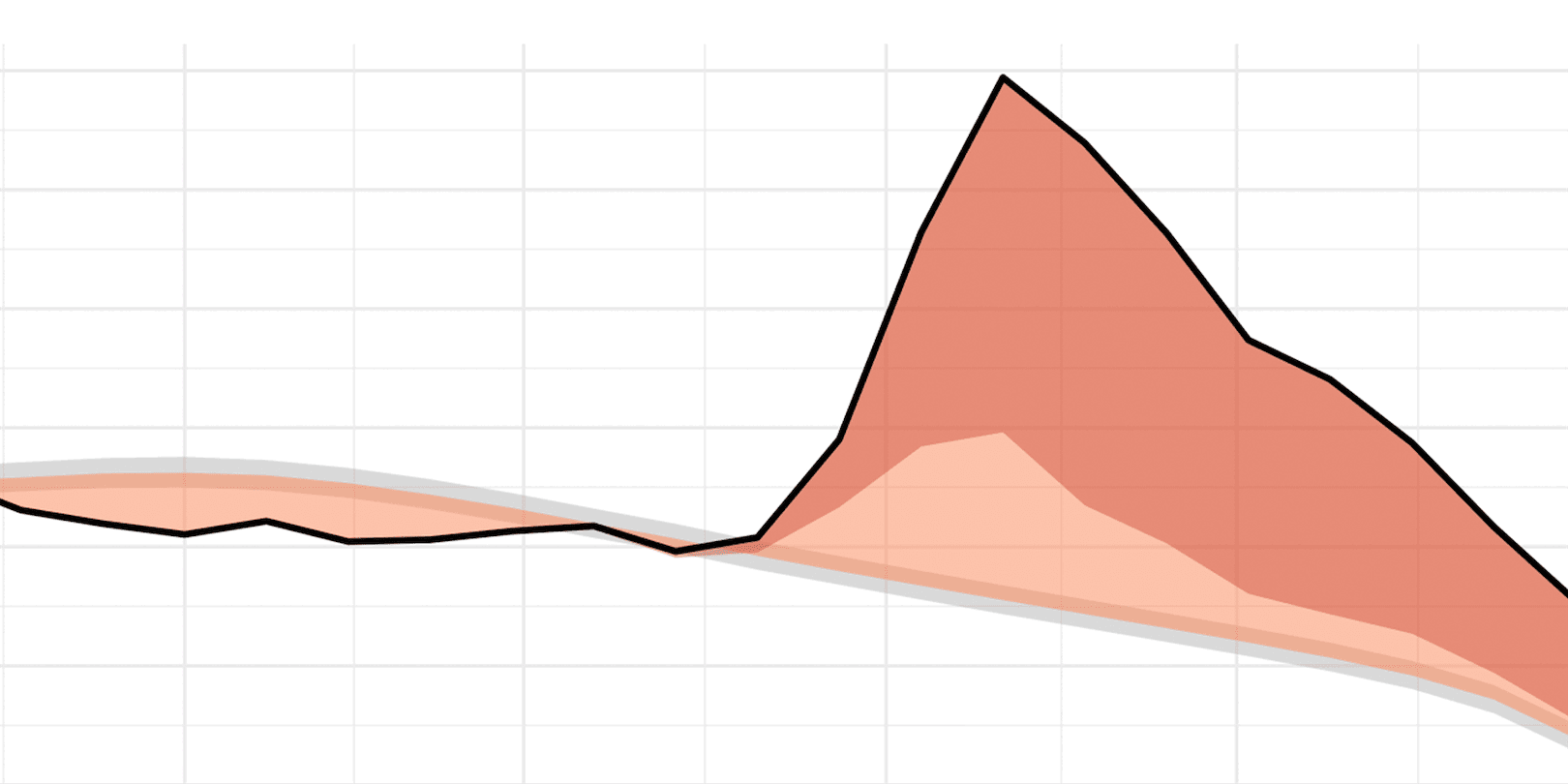Image of a line graph