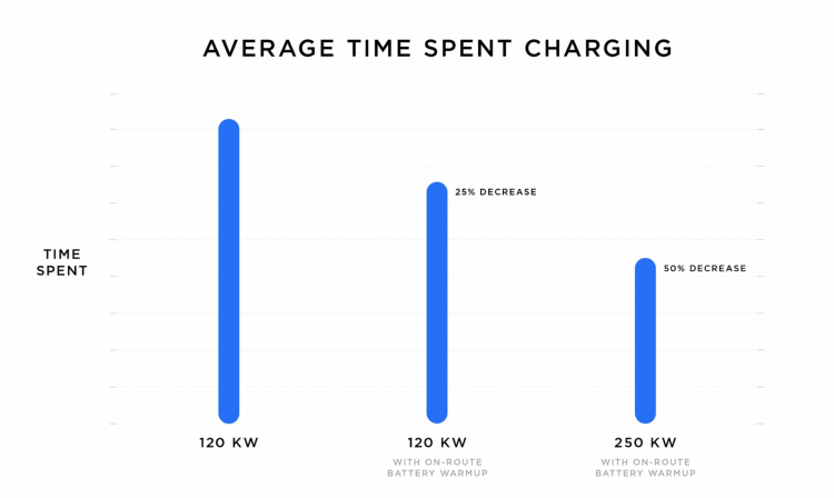 A bar graph showing that Tesla charging times will be 25% quicker with on-route battery warmup and 50% quicker with V3 charging and also on-route battery warmup