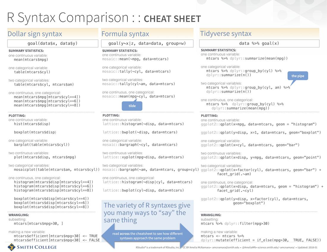 download the [syntax comparison cheat sheet](https://www.amelia.mn/Syntax-cheatsheet.pdf)