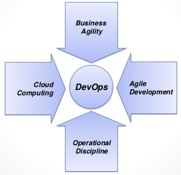 DevOps - Impertive For All Organizations