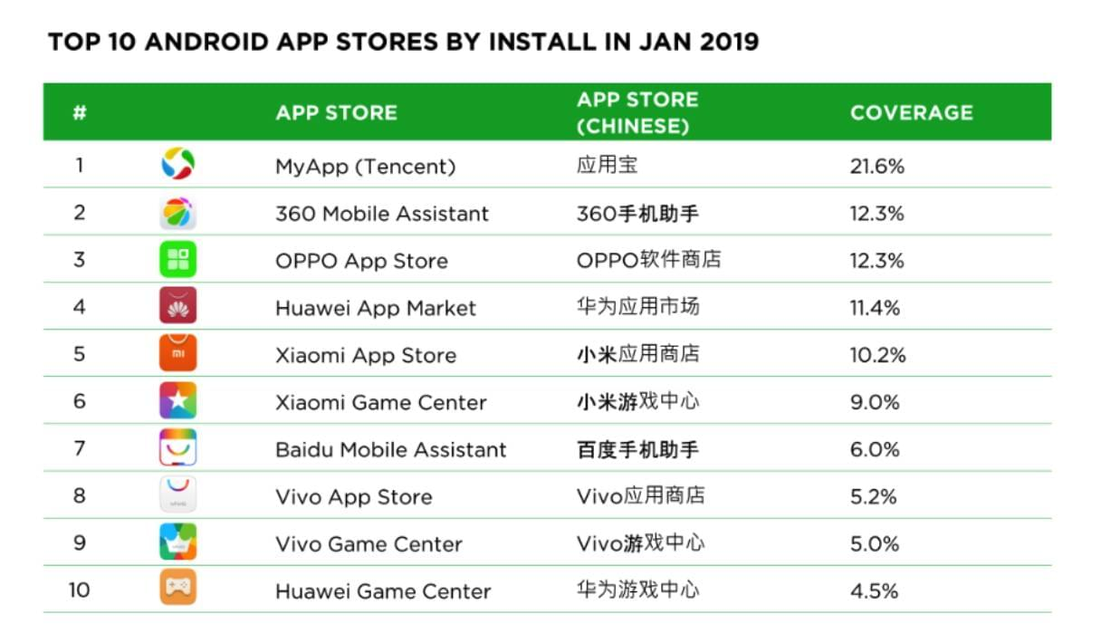Top 10 app stores in China