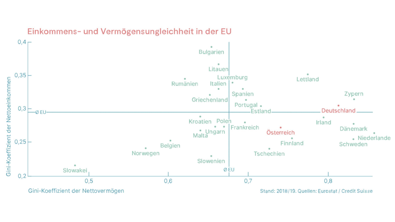 Einkommens- und Vermögensungleichheit in der EU
