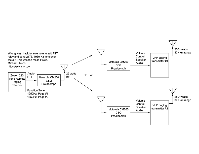 Wrong way to do remote 2-tone paging block diagram