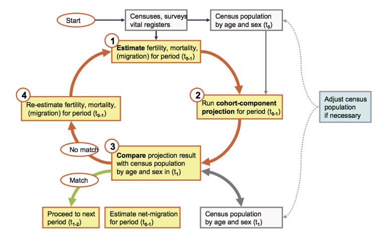 UN Population Methodology