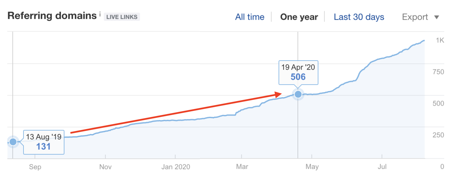 Referring domains from Aug 19, 2019 vs. Apr 19, 2020