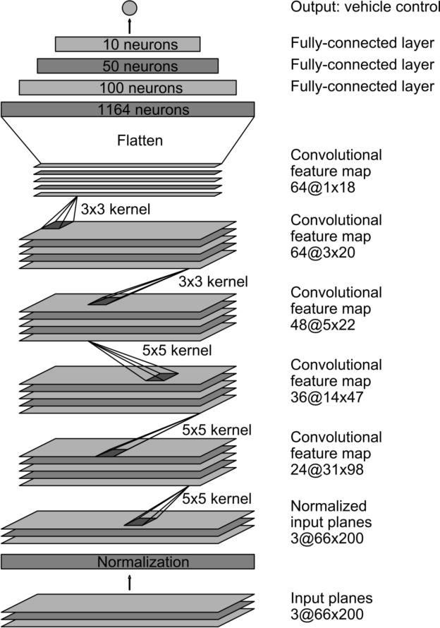 Figure 4: CNN architecture. The network has about 27 million connections and 250 thousand parameters.