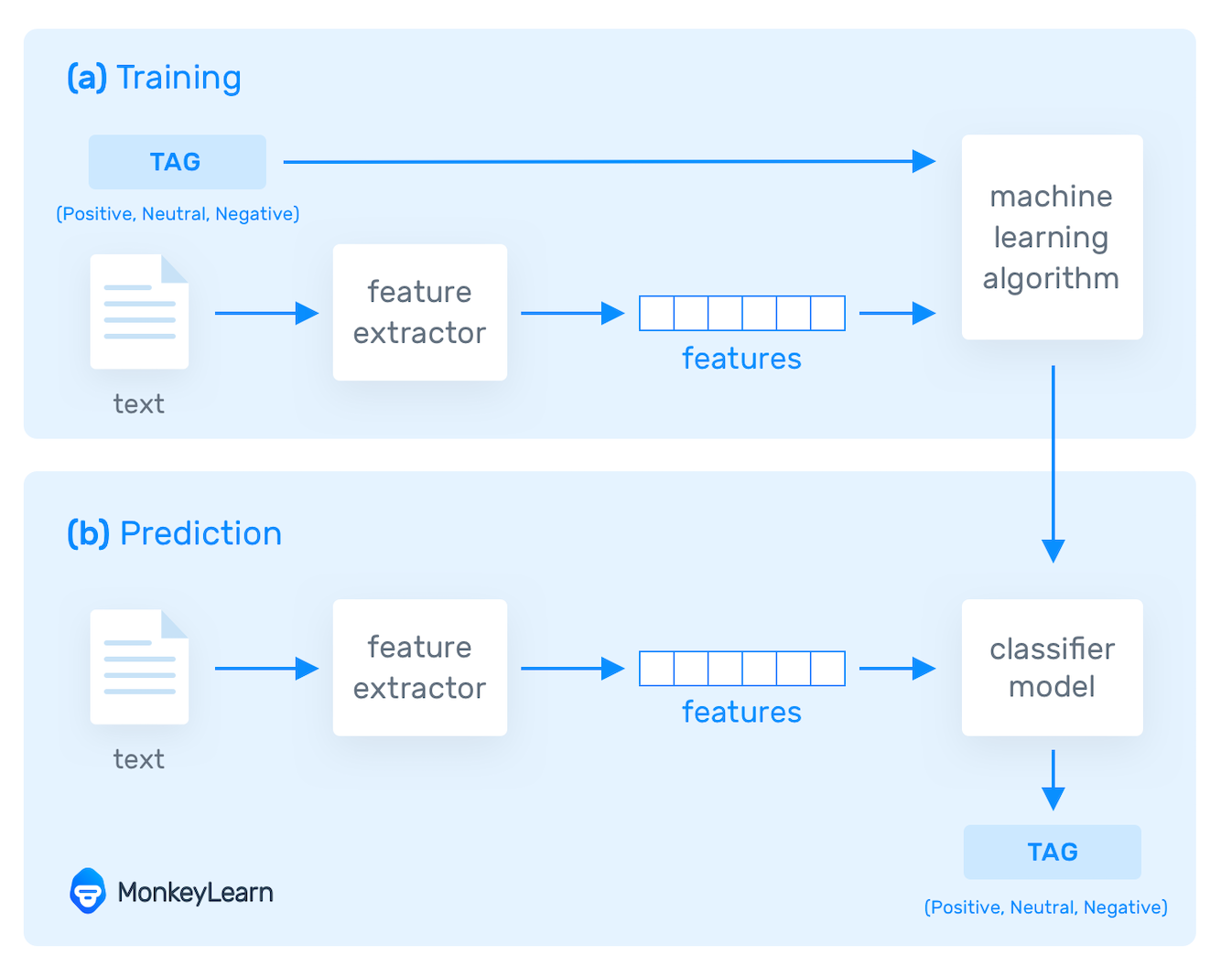 How NLP with machine learning works. Algorithms are fed training data and expected tags to help them make predictions on unseen data