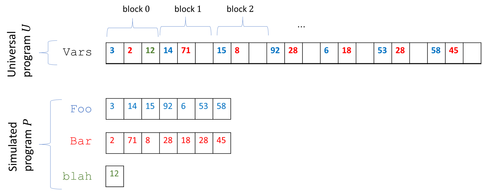 12.5: The universal NAND-RAM program U simulates an input NAND-RAM program P by storing all of P's variables inside a single array Vars of U. If P has t variables, then the array Vars is divided into blocks of length t, where the j-th coordinate of the i-th block contains the i-th element of the j-th array of P. If the j-th variable of P is scalar, then we just store its value in the zeroth block of Vars.