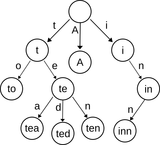 An example trie