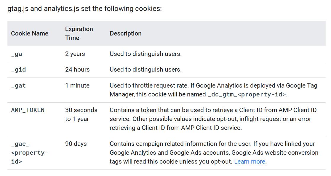 Example of cookies Google Analytics sets
