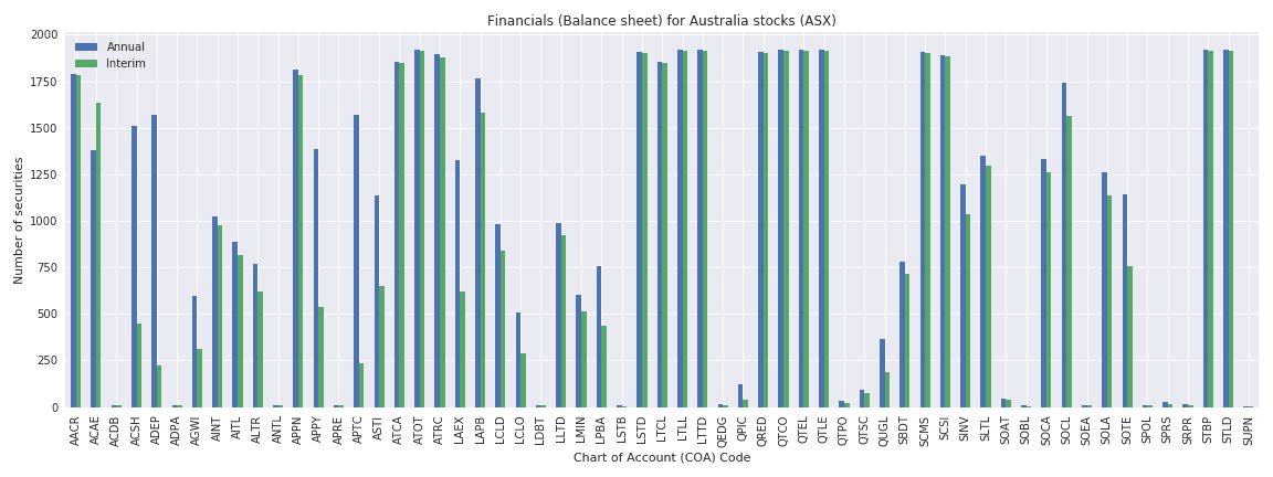 Australia Reuters financials balance sheet