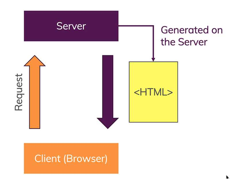A dynamic website is a website where the server generates HTML code per request.