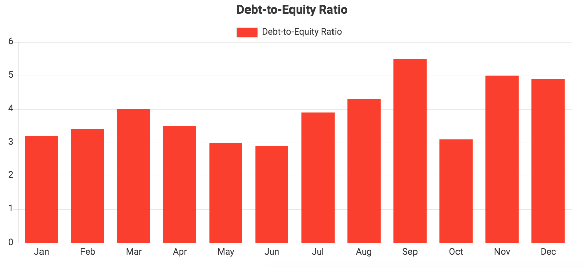 Custom QuickBooks chart showing Debt-to-Equity Ratio