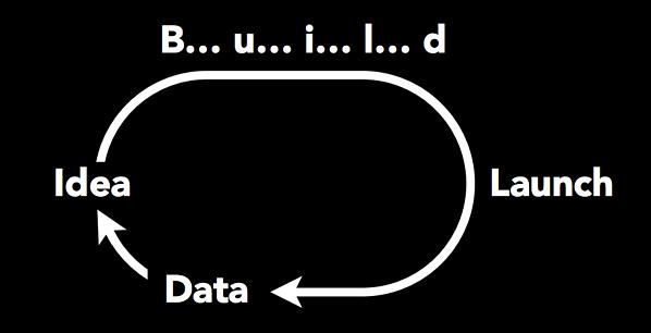 Product Design Proces - Build Launch Data Idea