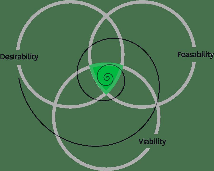 design flow venn diagram