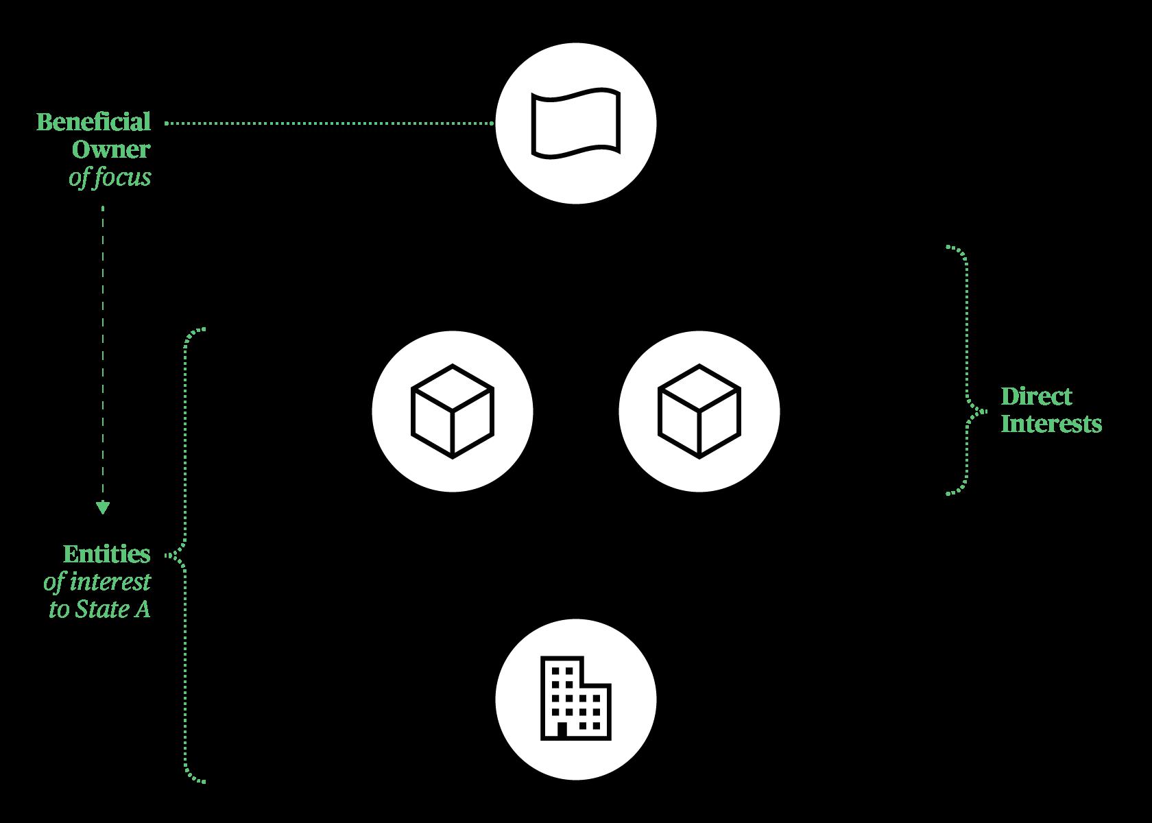 BOVS Diagram with Owner Focus