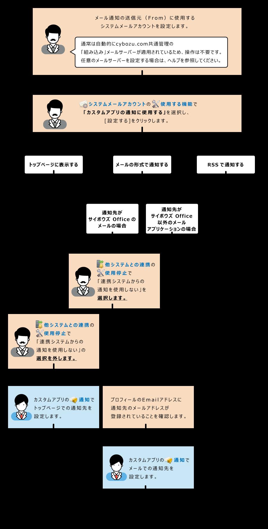 カスタムアプリの通知の設定イメージ