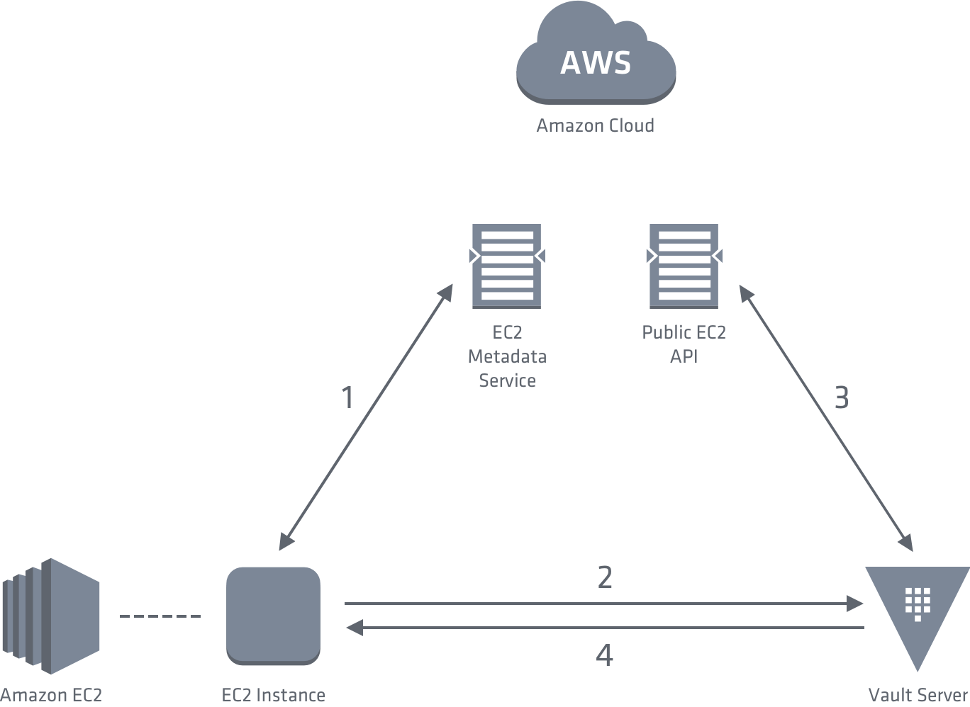 Vault AWS EC2 Authentication Flow