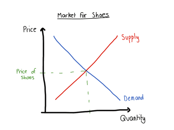 graph showing demand and supply of shoes