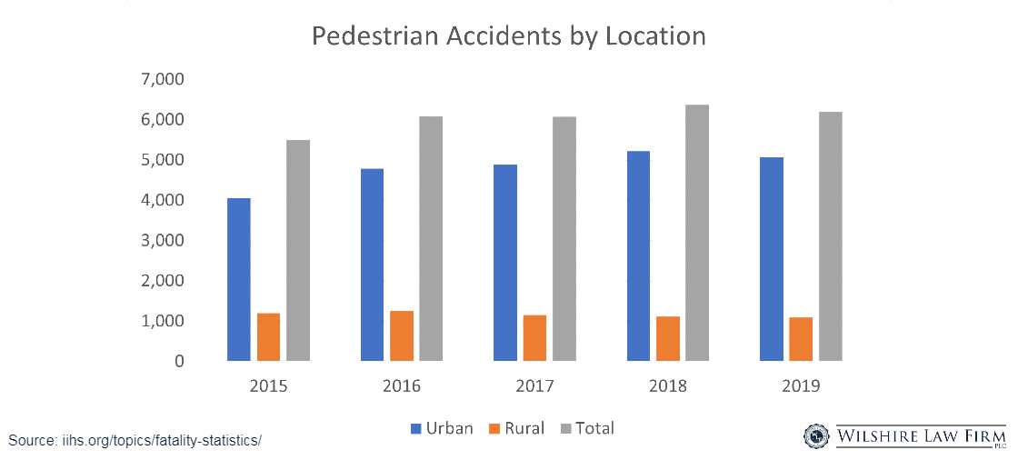 Bar chart of pedestrian accidents by location
