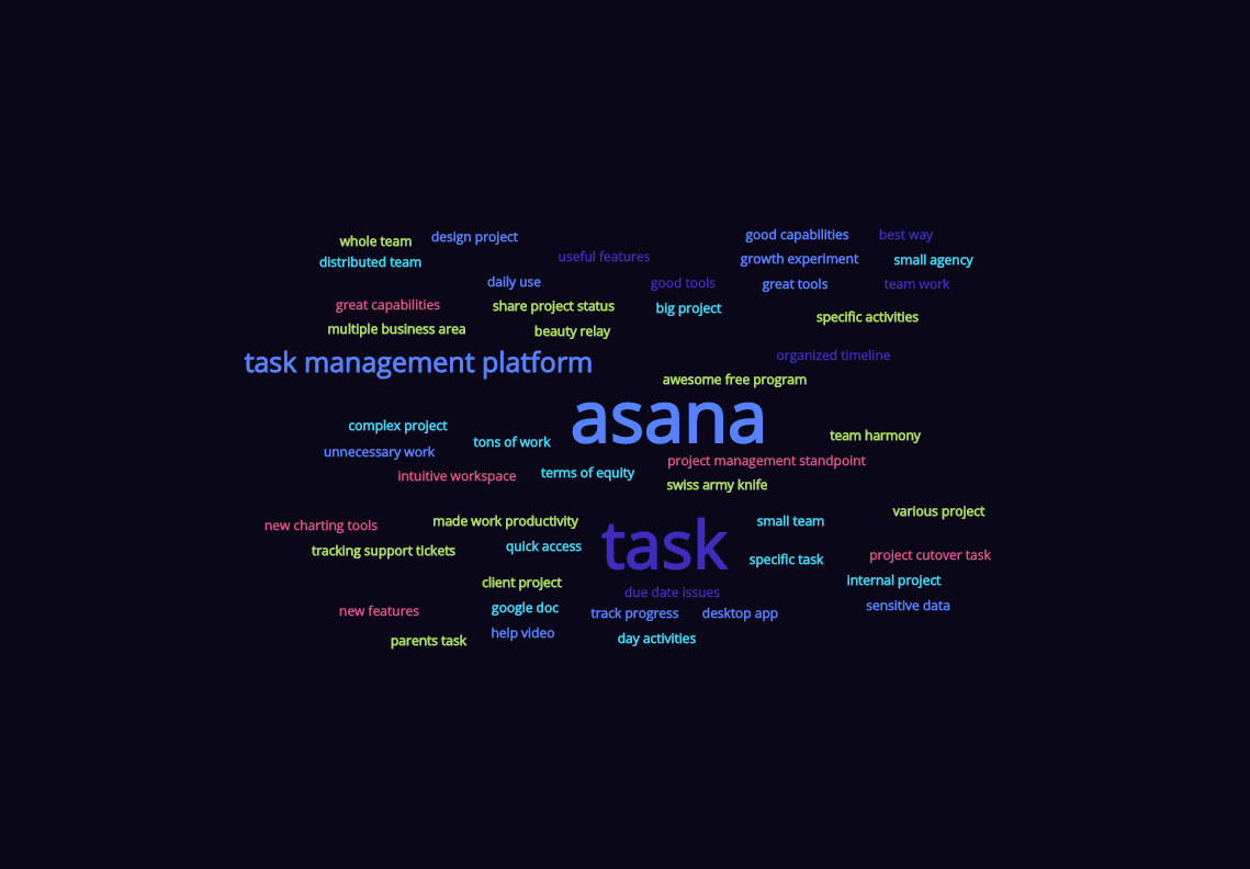Final tag cloud after customization. Background is black with blue, green and red font color