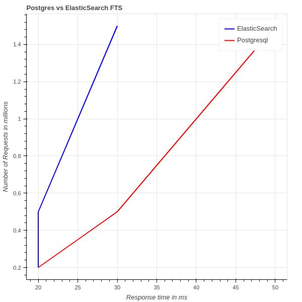 Postgresql vs ElasticSearch performance graph