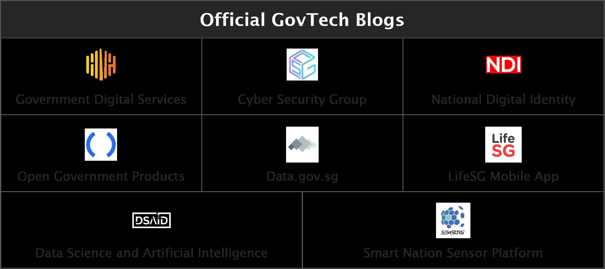 A screenshot of the blogs
