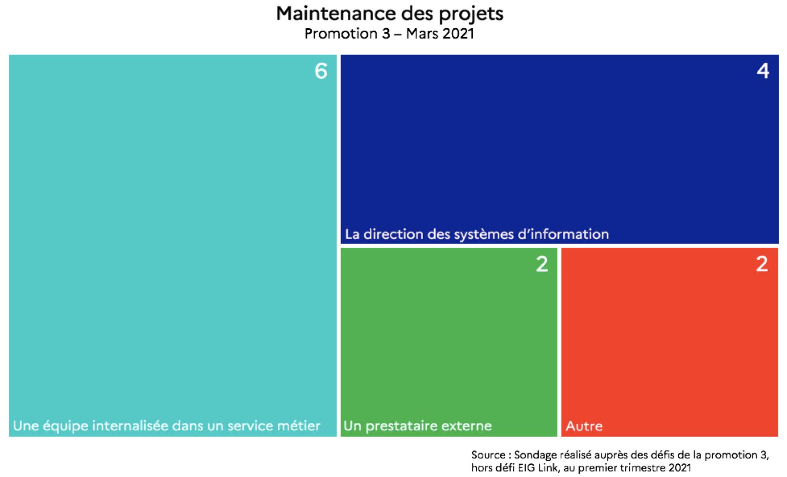 Une carte proportionnelle. Elle indique qu'en mars 2021, 6 projets étaient maintenus par une équipe internalisée dans un service métier, 4 projets étaient maintenus par la direction des systèmes d'information, 2 projets étaient maintenus par un prestataire externe et 2 projets étaient maintenus autrement