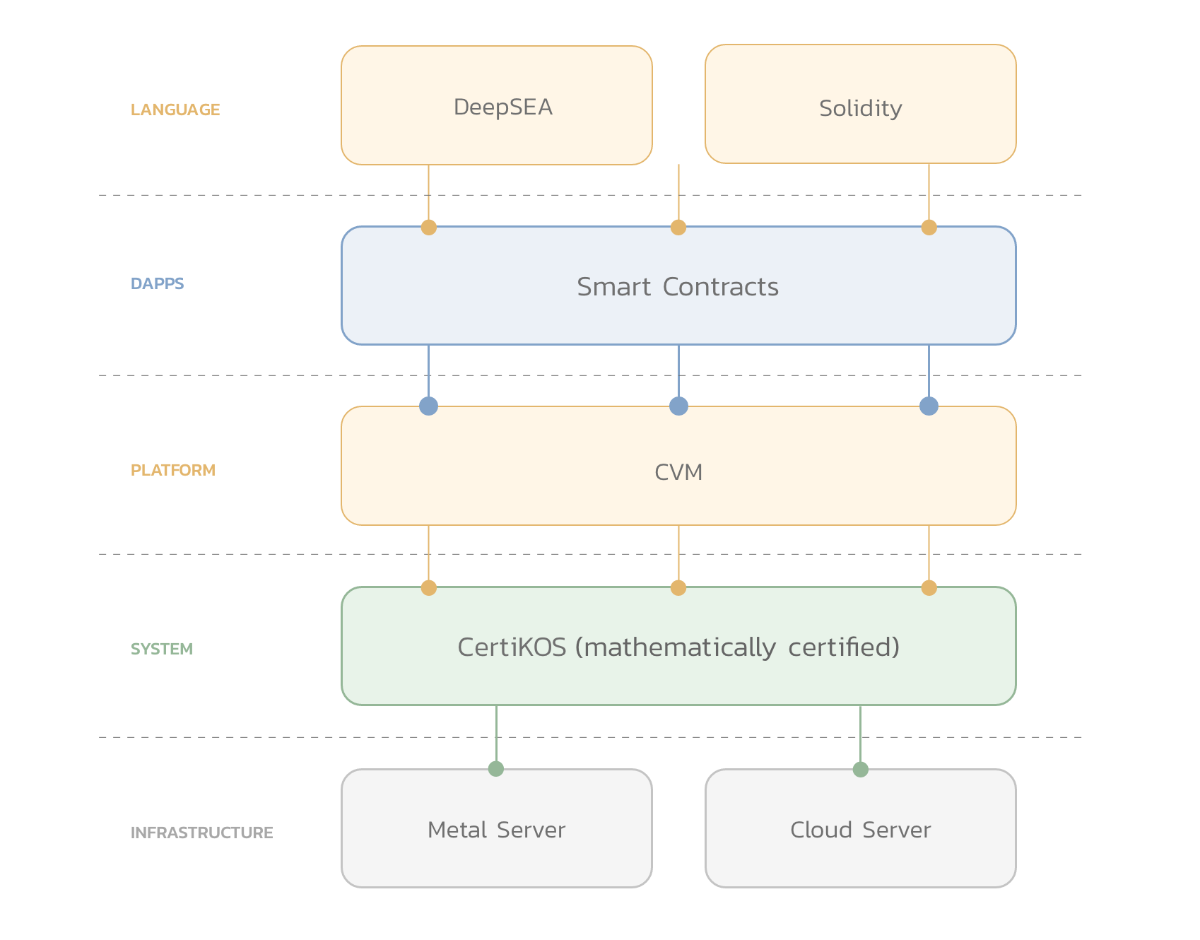 Diagram of CertiK Chain tech stack, starting with the Language layer at the top (containing DeepSEA + Solidity), DApps layer (smart contracts), Platform (CVM), System (CertiKOS), and Infrastructure (Metal Server + Cloud Server)
