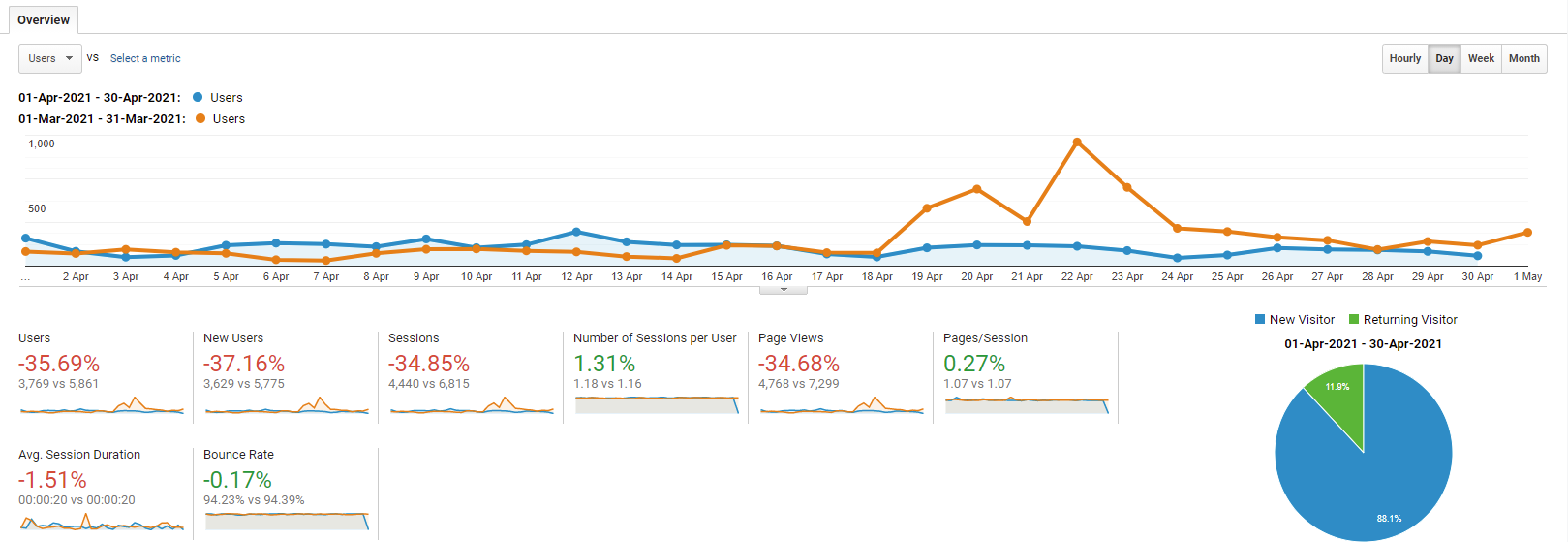 The google analytics graph of april 2021 for kevinpeters.net