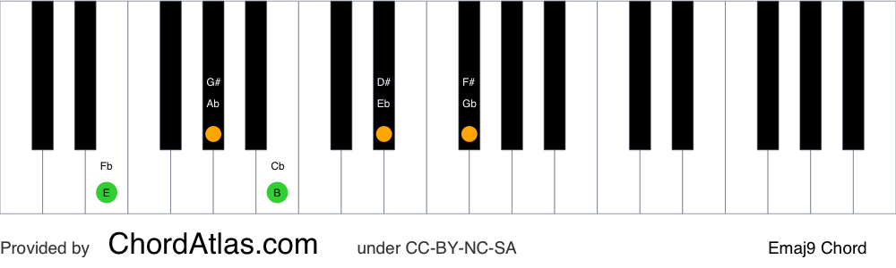 Piano chord chart for the E major ninth chord (Emaj9). The notes E, G#, B, D# and F# are highlighted.