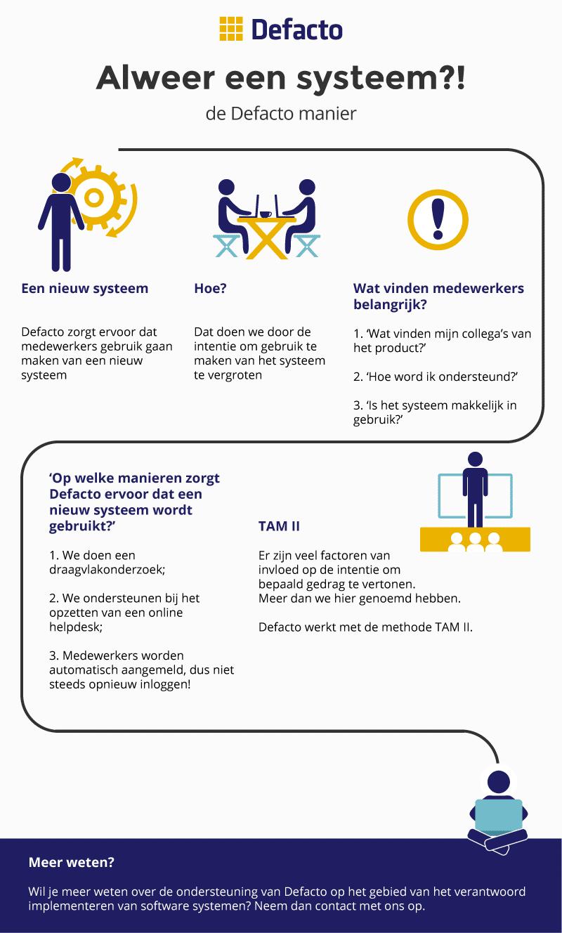 Inwerken nieuw systeem infographic