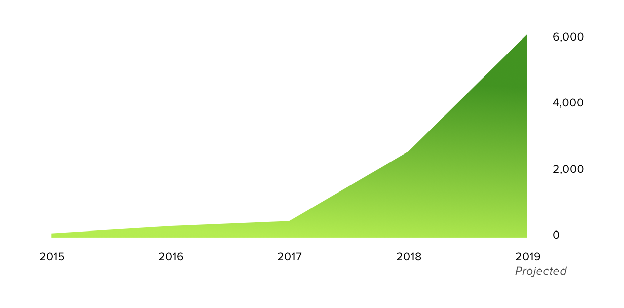 Graph of contributions