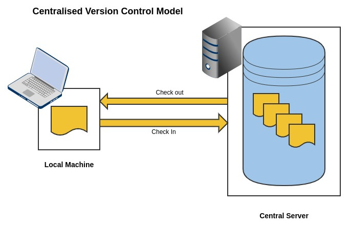Centralised version control system model
