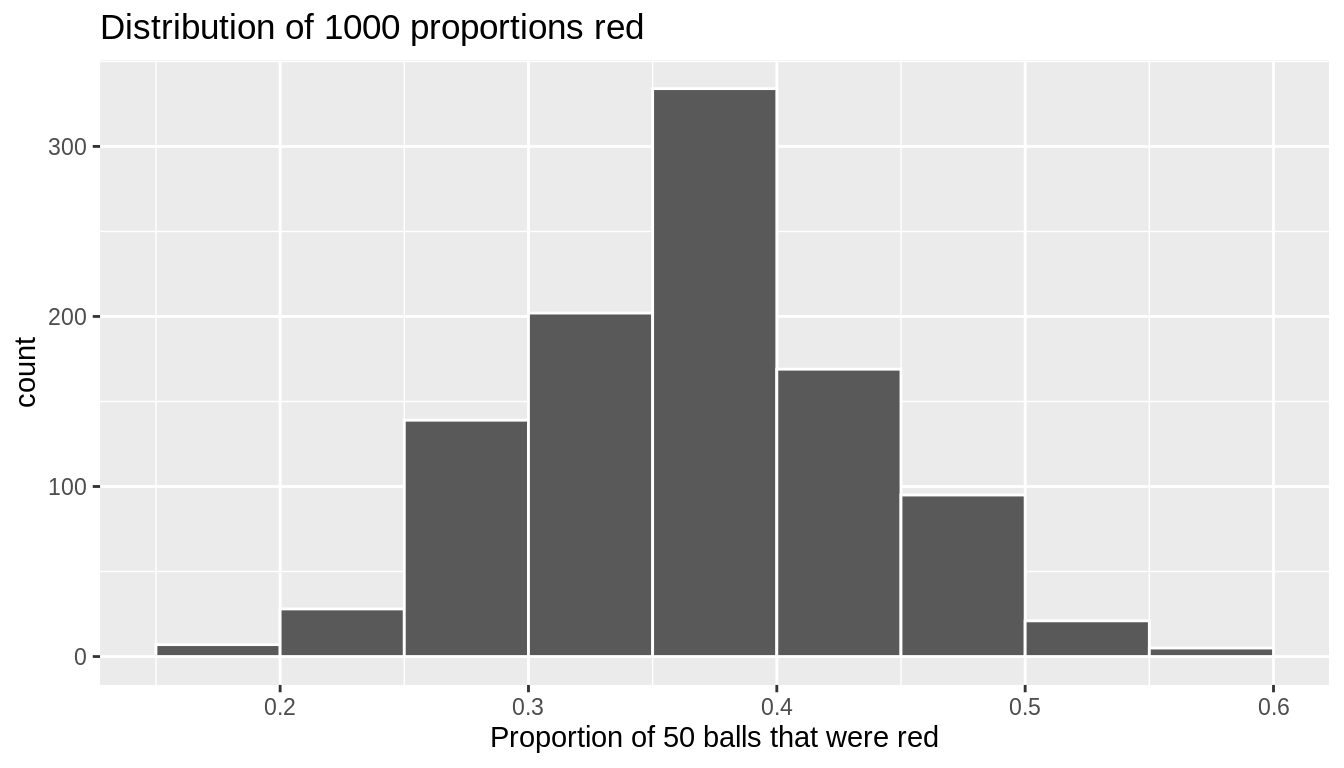 Distribution of 1000 proportions based on 1000 samples of size 50.