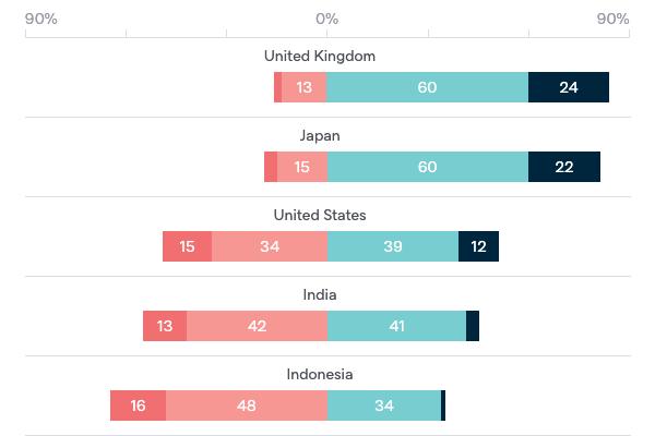 Trust in global powers - Lowy Institute Poll 2020