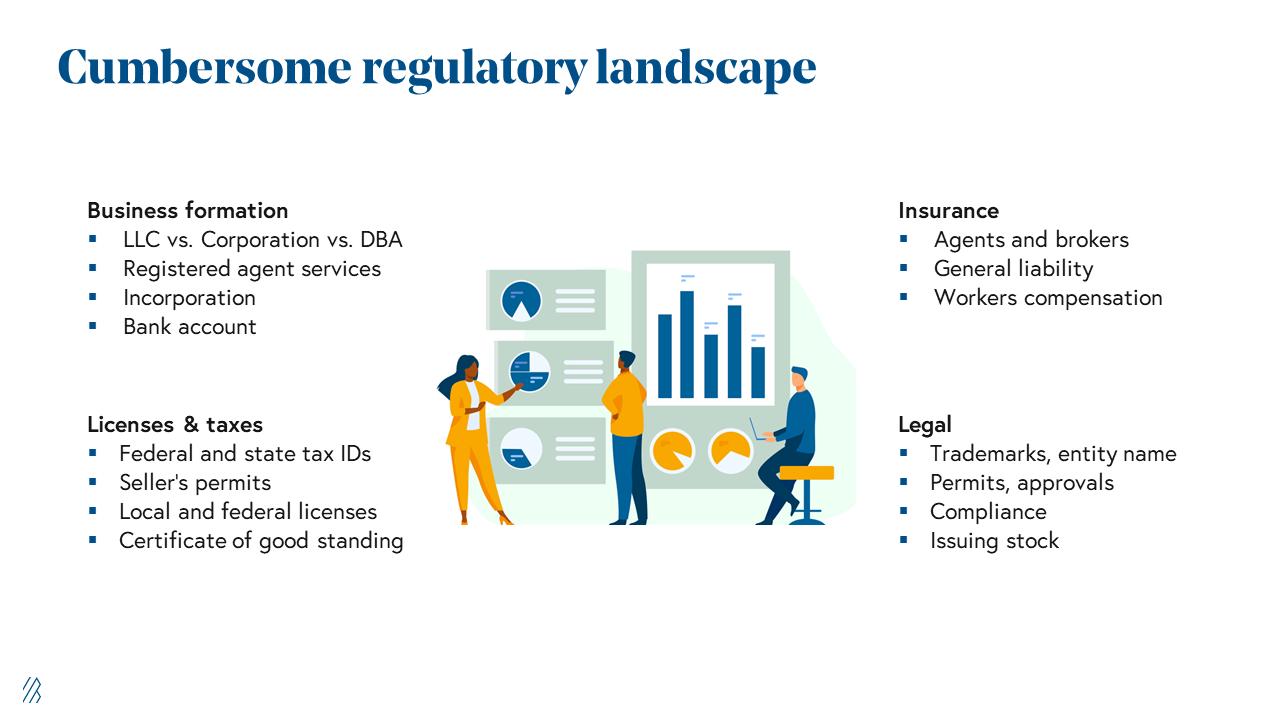 Cumbersome regulatory landscape