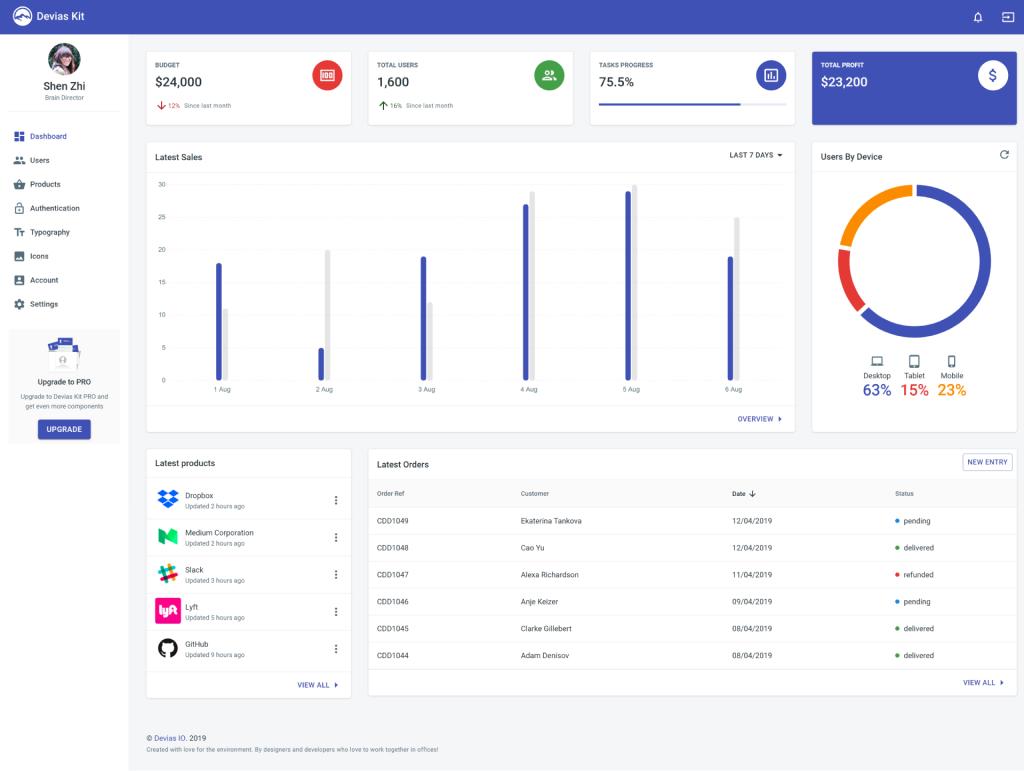 React Material-UI Dashboard